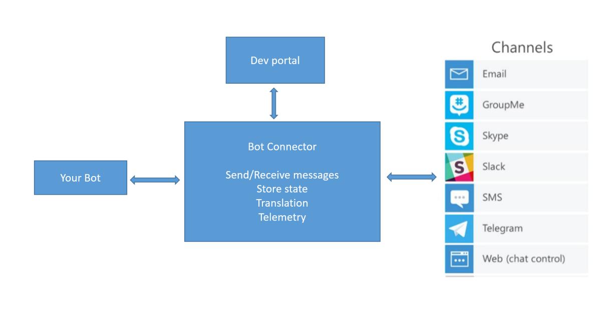 Image result for build chatbot with microsoft bot framework